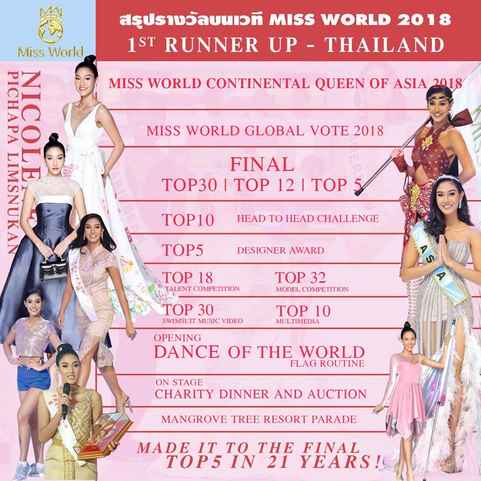 นิโคลีน ตัวแทนสาวไทยที่สร้างความภาคภูมิใจให้ประเทศ สรุปรางวัลบนเวที Miss World 2018